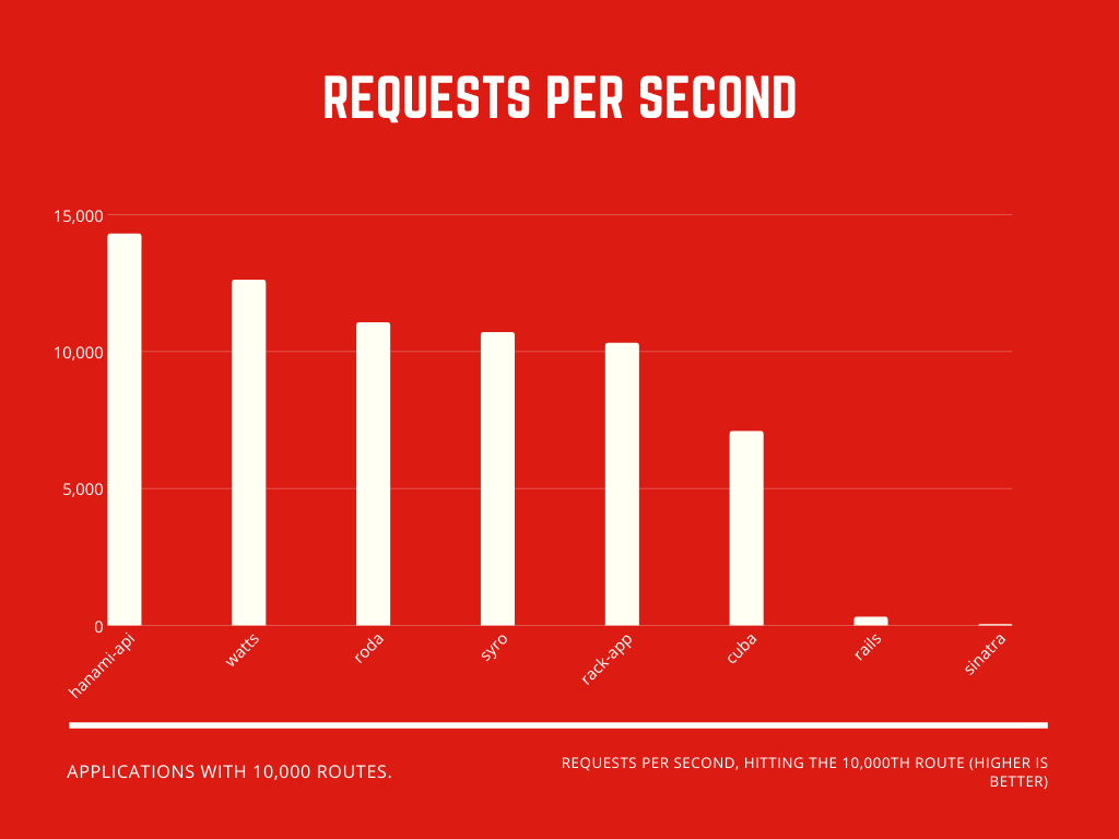 Requests per second benchmark